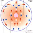 Lampy halogenowe, podobnie jak żarówki, są promiennikami ciepła. Skrętka wykonana zżaroodpornego wolframu znajduje się wbalonie wypełnionym gazem szlachetnym. Dzięki przepływowi prądu […]