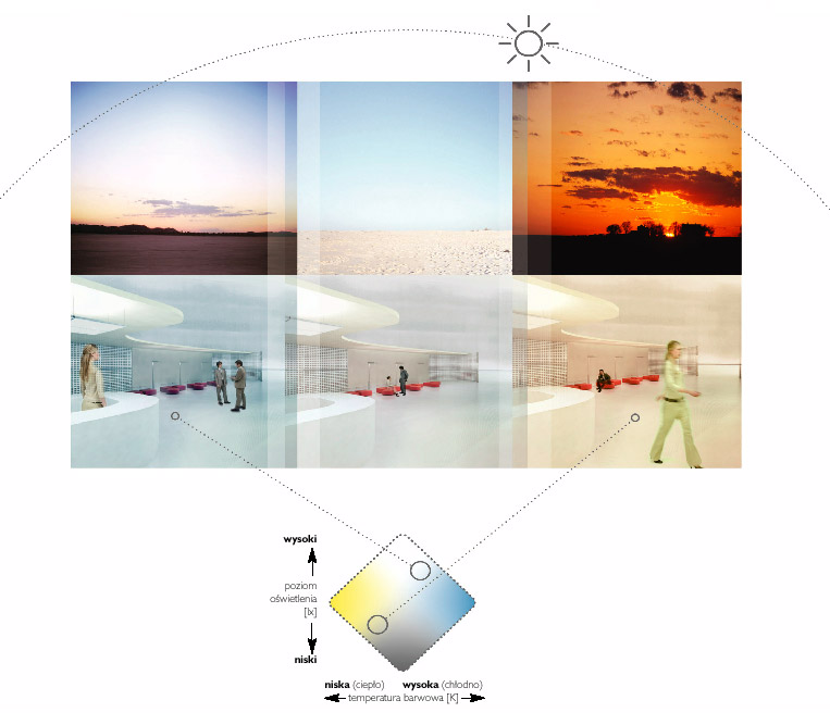 schemat oświetlenia o różnej porze dnia