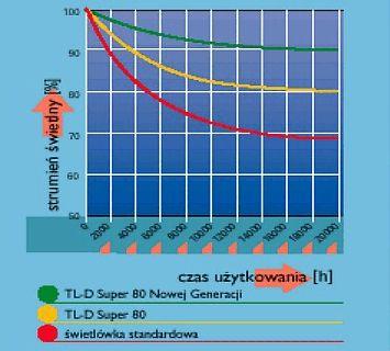 wykres spadku strumienia świetlnego źródła wczasie
