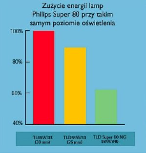 wykres przedstawiający poziom zużycia energii lamp
